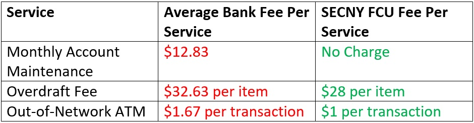 difference between credit union and bank fee comparison by secny fcu